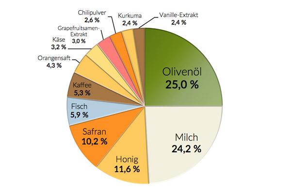 Die 12 am häufigsten gefälschen Lebensmittel