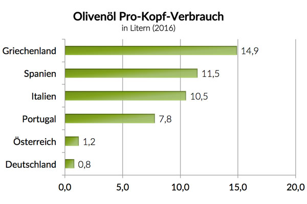 Pro-Kopf-Verbrauch von Olivenöl