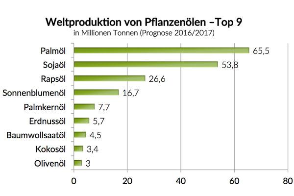 Weltproduktion von Pflanzenölen